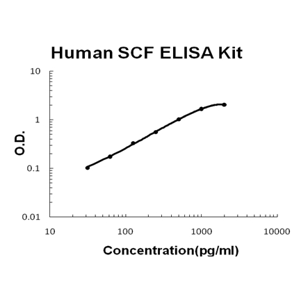 Human SCF PicoKine ELISA Kit standard curve