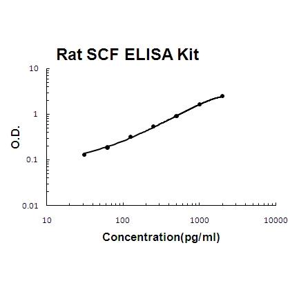 Rat SCF PicoKine ELISA Kit Standard Curve