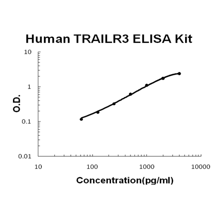 Human TRAILR3/ TNFRSF10C PicoKine ELISA Kit standard curve