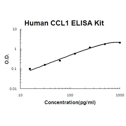 Human CCL1 PicoKine ELISA Kit standard curve
