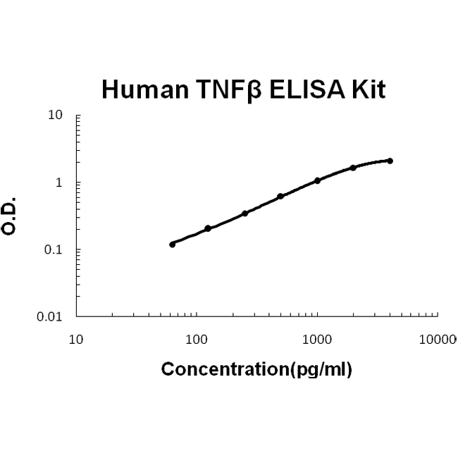 /antibody/ek0584 2 ELISA human tnf beta picokine elisa kit.jpg