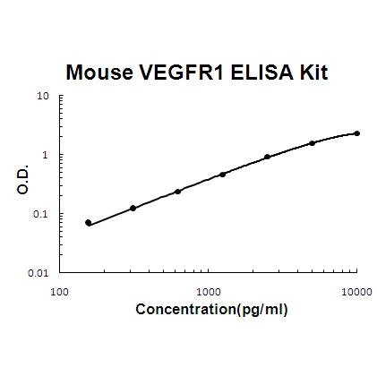 Mouse FLT1/VEGFR1 PicoKine ELISA Kit standard curve