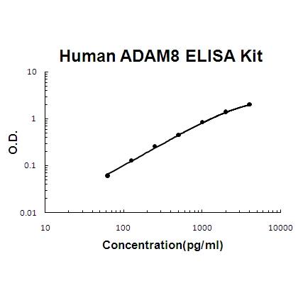 Human  ADAM8 PicoKine ELISA Kit standard curve