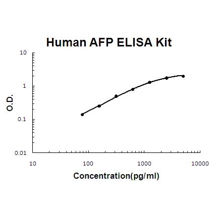 Human AFP PicoKine ELISA Kit standard curve