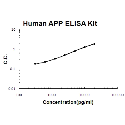 Human APP PicoKine ELISA Kit standard curve
