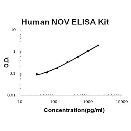 Human NOV/CCN3 PicoKine ELISA Kit standard curve