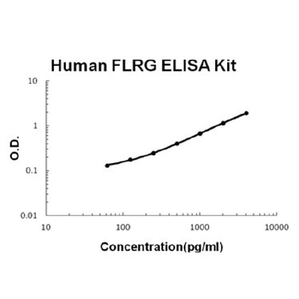 Human FLRG/FSTL3 PicoKine ELISA Kit standard curve
