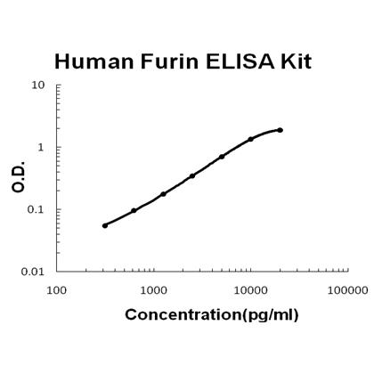 Human Furin PicoKine ELISA Kit standard curve