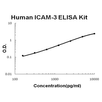 Human ICAM-3 PicoKine ELISA Kit standard curve