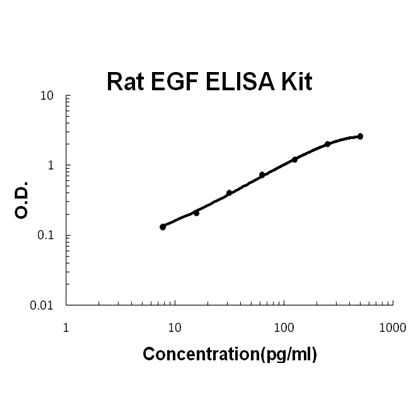 /antibody/ek0954-2-ELISA-rat-egf-picokine-elisa-kit.jpg