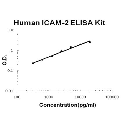 Human ICAM-2 PicoKine ELISA Kit standard curve
