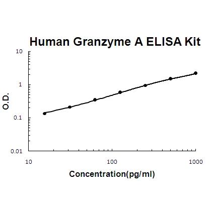 Human  Granzyme A PicoKine ELISA Kit standard curve