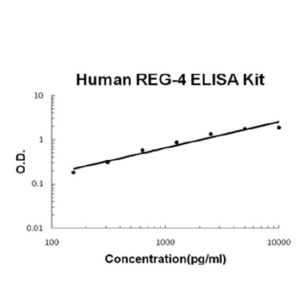 /antibody/ek1289-2-ELISA-human-reg-4-picokine-elisa-kit.jpg
