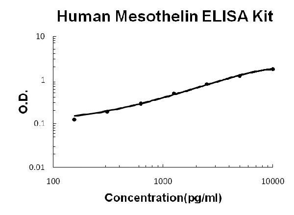 /antibody/ek1338-2-ELISA-human-mesothelin-picokine-elisa-kit.jpg