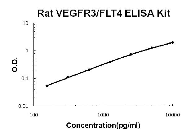 Rat VEGFR3/FLT4 PicoKine ELISA Kit standard curve