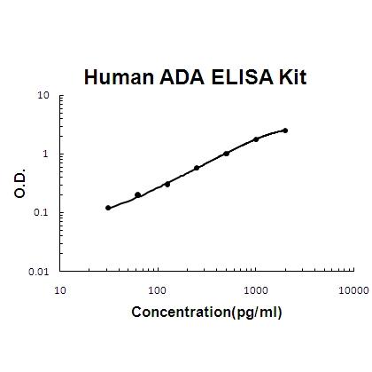 human ada adenosine deaminase picokine elisa kit