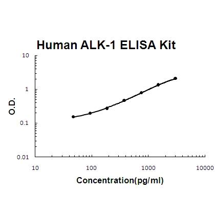 Human ALK-1/ACVRL1 PicoKine ELISA Kit standard curve