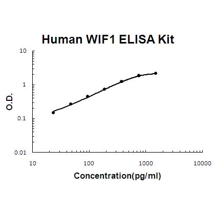 Human WIF1 PicoKine ELISA Kit standard curve