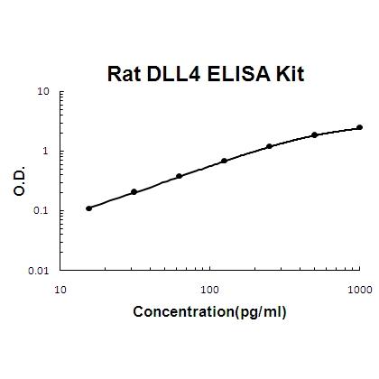 Rat DLL4 PicoKine ELISA Kit standard curve