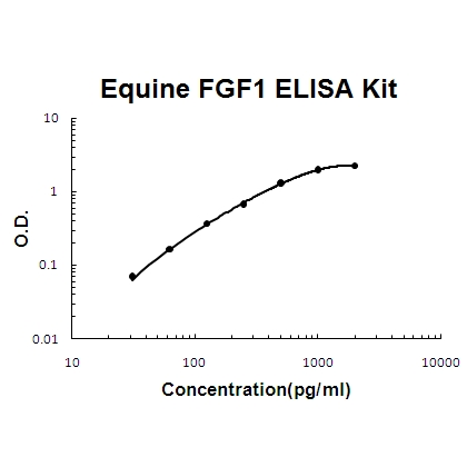 Horse equine FGF1 PicoKine ELISA Kit standard curve