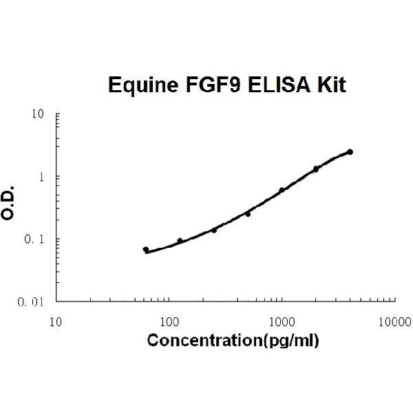 Horse equine FGF9 PicoKine ELISA Kit standard curve