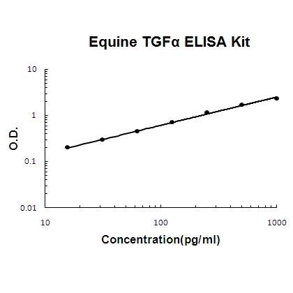 Horse equine TGF alpha PicoKine ELISA Kit standard curve