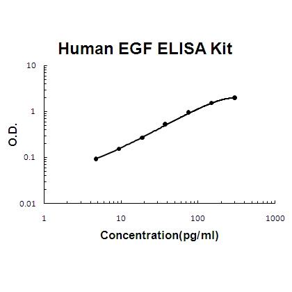 Human EGF EZ Set ELISA Kit standard curve