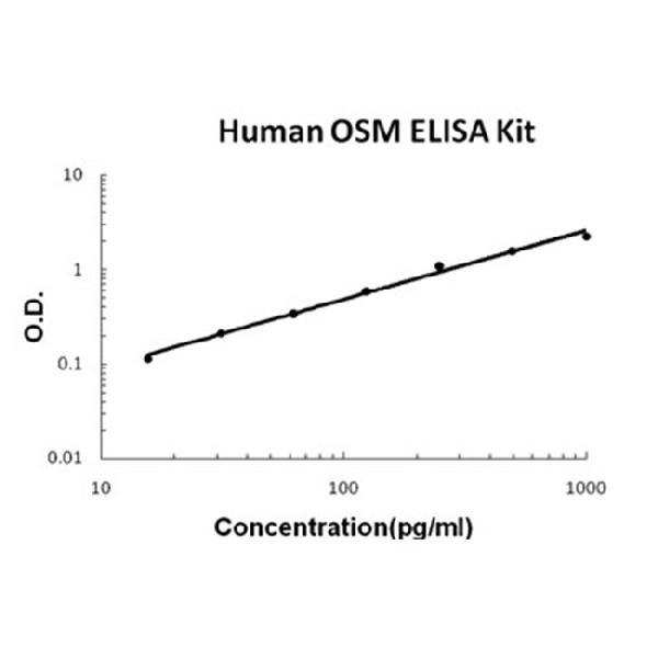 Human OSM/Oncostatin M EZ Set ELISA Kit standard curve