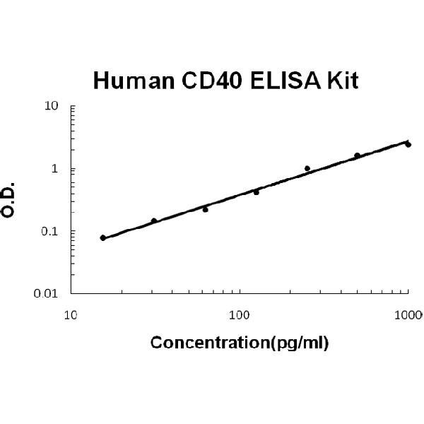 Human CD40/TNFRSF5 EZ Set ELISA Kit standard curve