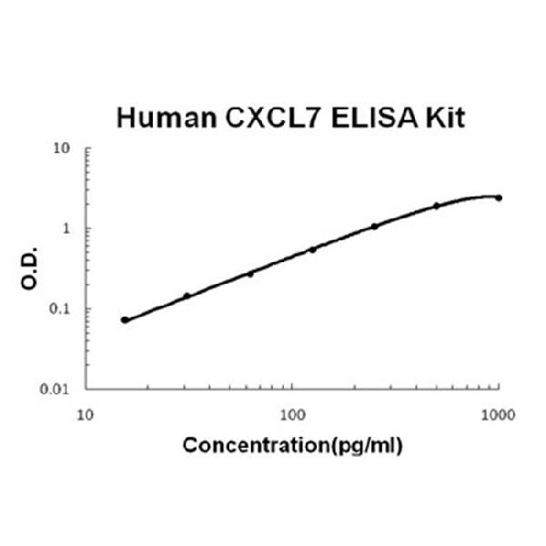 Human CXCL7 EZ Set ELISA Kit standard curve
