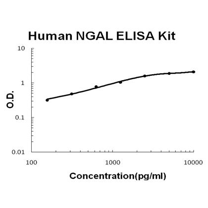 Human Lipocalin-2/NGAL EZ Set ELISA Kit standard curve