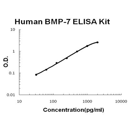 Human BMP-7 EZ Set ELISA Kit standard curve