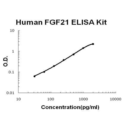 Human FGF21 EZ Set ELISA Kit standard curve