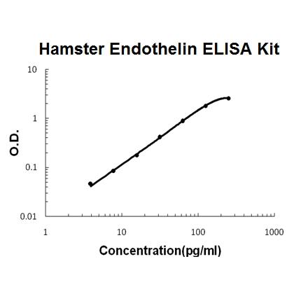 Hamster Endothelin PicoKine ELISA Kit standard curve