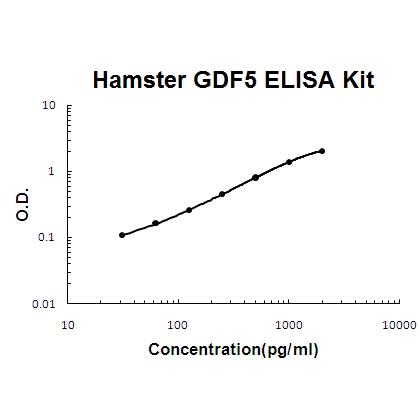 Hamster GDF5 PicoKine ELISA Kit standard curve