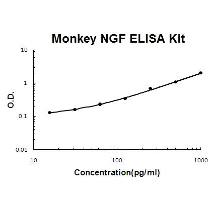 Monkey Primate NGF/NGF beta PicoKine ELISA Kit standard curve