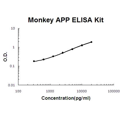Monkey Primate APP PicoKine ELISA Kit standard curve