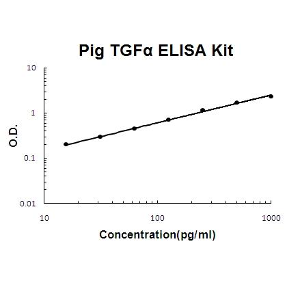 Pig TGF alpha PicoKine ELISA Kit standard curve