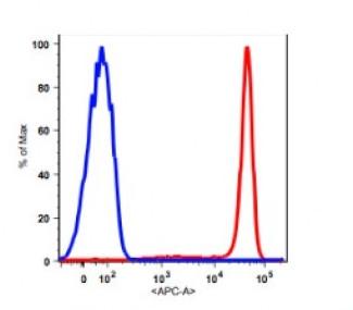 Anti-human CD14 Antibody APC Conjugated, Flow Validated