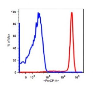 Anti-human CD14 Antibody PerCP Conjugated, Flow Validated