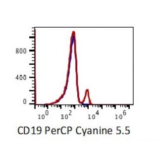 Anti-human CD19 Antibody PerCP-Cy5.5 Conjugated, Flow Validated