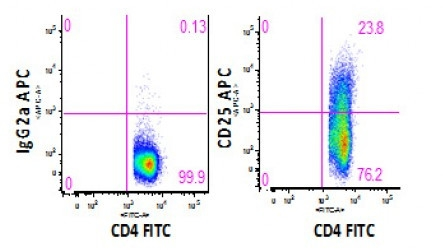Anti-human CD25 Antibody APC Conjugated, Flow Validated