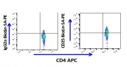 Anti-human CD25 Antibody Biotin Conjugated, Flow Validated