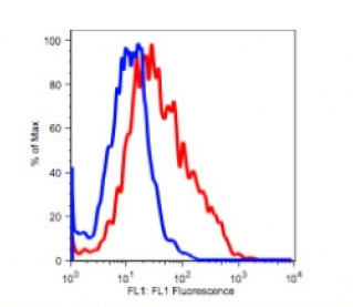 Anti-human CD25 Antibody FITC Conjugated, Flow Validated