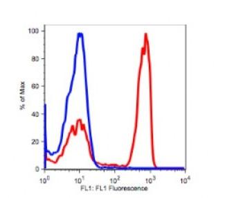 Anti-human CD4 Antibody FITC Conjugated, Flow Validated