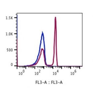 Anti-human CD4 Antibody PerCP-Cy5.5 Conjugated, Flow Validated