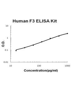 Human Tissue factor/F3 EZ Set ELISA Kit standard curve