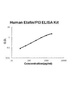 Human Elafin/PI3 EZ Set ELISA Kit standard curve