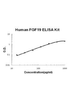 Human FGF19 EZ Set ELISA Kit standard curve