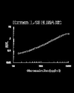 Human IL-13 PicoKine ELISA Kit standard curve